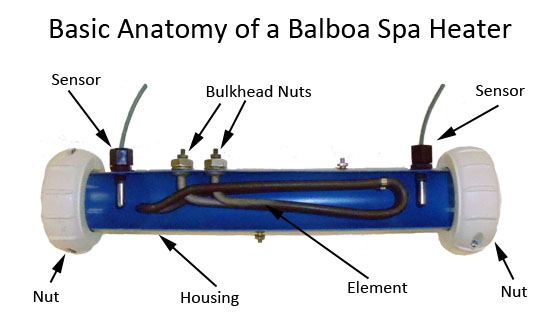 spa heater problems balboa direct anatomy of a balboa spa heater